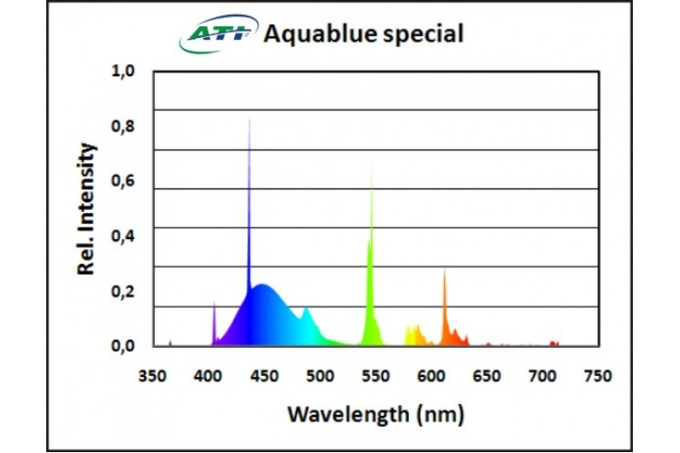 ATI - Aquablue Special 54 W