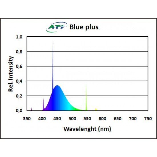 ATI - Blue Plus 54 W