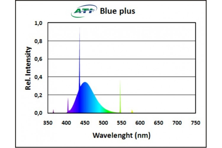 ATI - Blue Plus 80 W